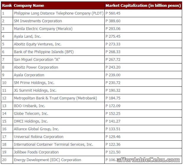 Most Valuable Companies in Philippines 2012