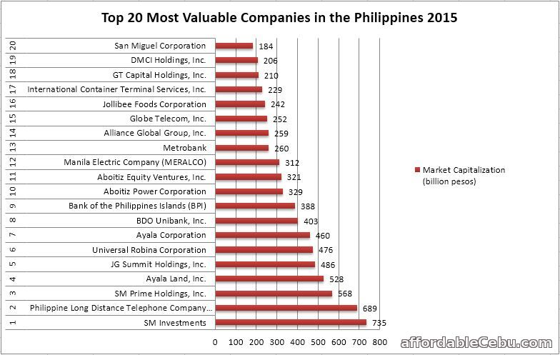 Most Valuable Companies in Philippines 2015