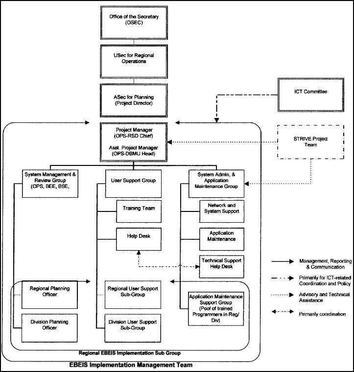 Enhanced-Basic Education Information System E-BEIS Organization Structure/Chart