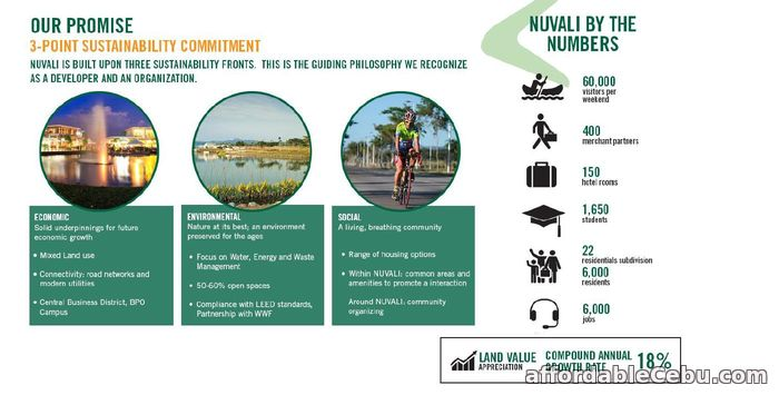 4th picture of Nuvali Lakeside Evozone South For Sale in Cebu, Philippines