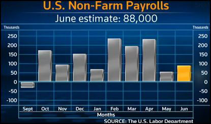 Picture of Economists Polled by Reuters Forecasting 88,00 US Jobs Added in June 2011