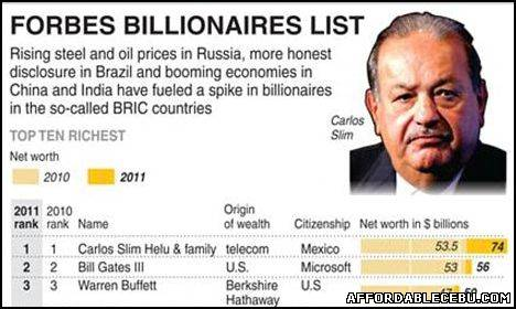 Picture of Wealthiest Man in the World Year 2011