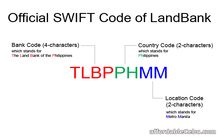 LandBank Swift Code