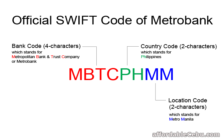 Metrobank Swift Code