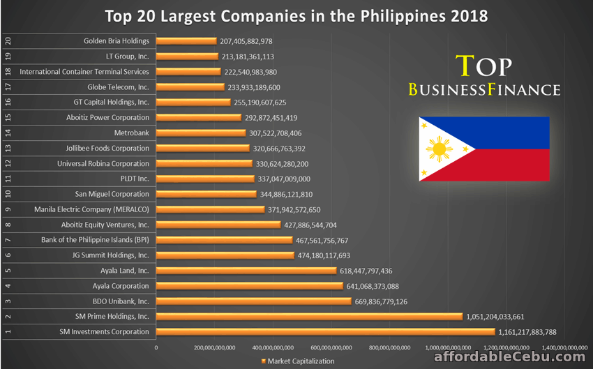 Top 20 Largest Companies in the Philippines