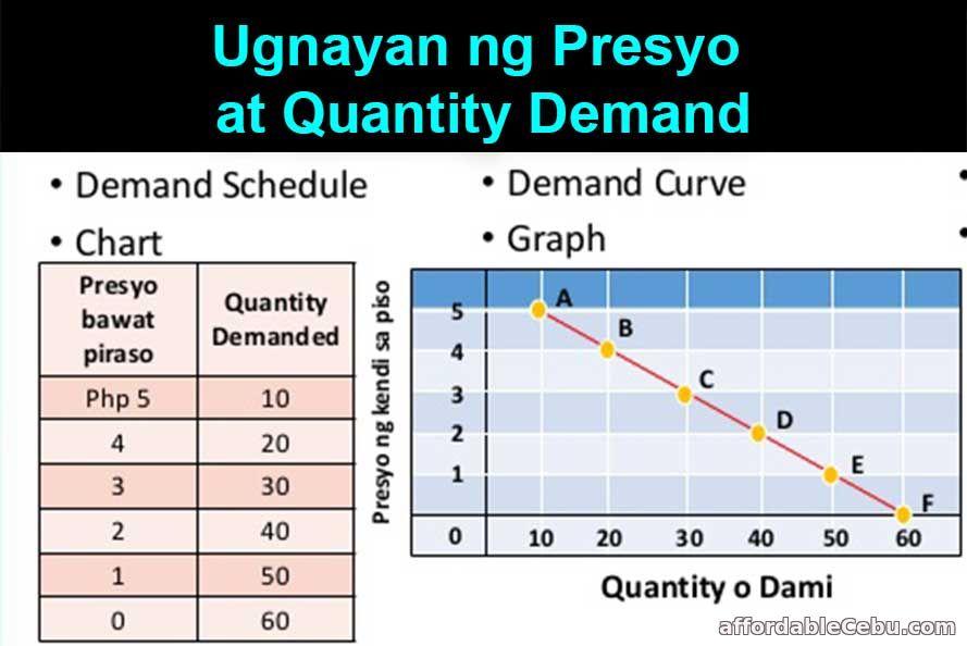 Ugnayang ng Presyo at Quantity Demand