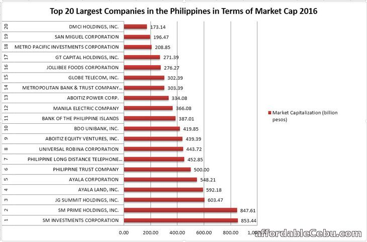 Largest Companies in Philippines by Market Cap 2016