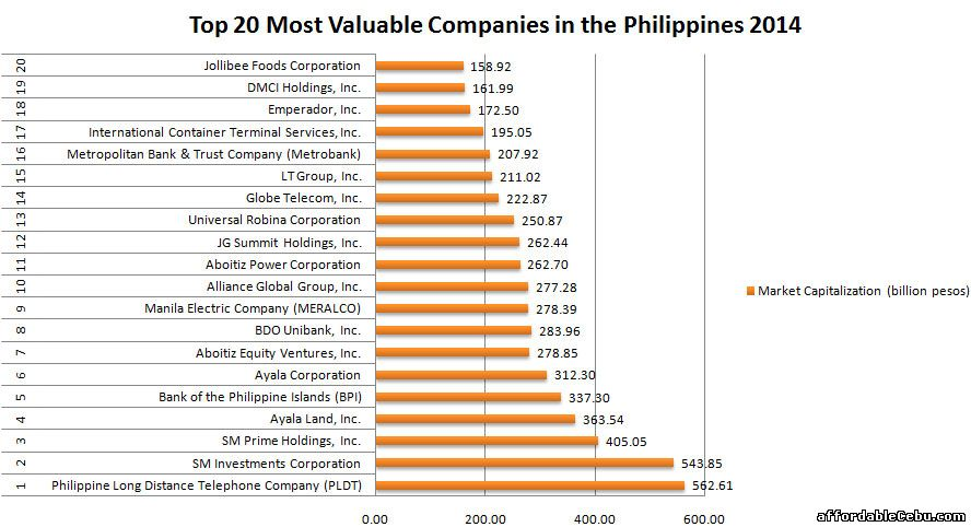 Top 20 Most Valuable Companies in the Philippines 2014