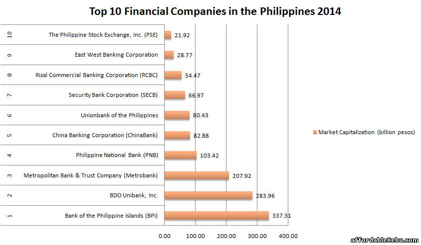 Top 10 Financial Companies in the Philippines 2014