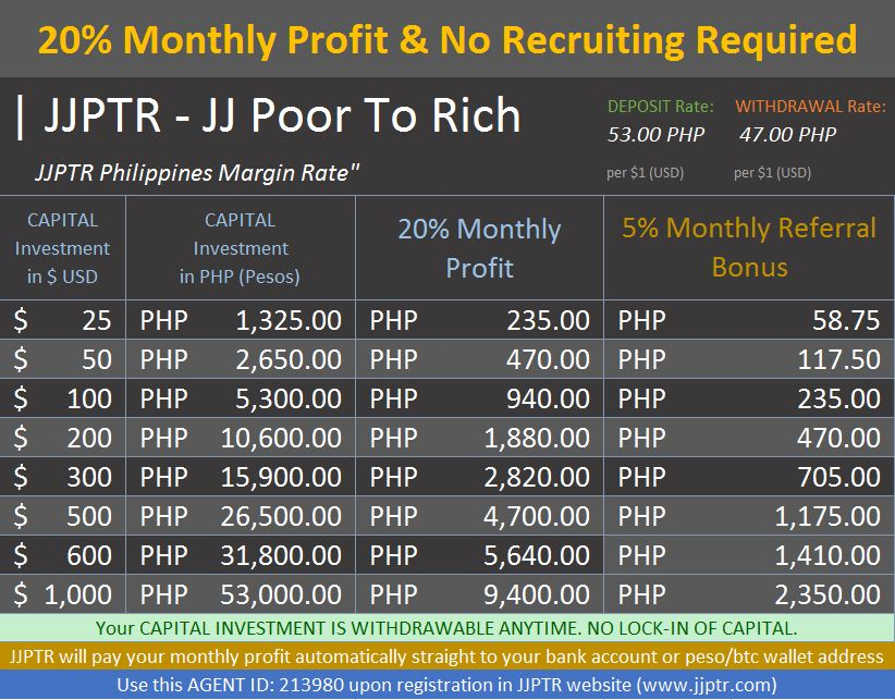 JJPTR Investment Rate