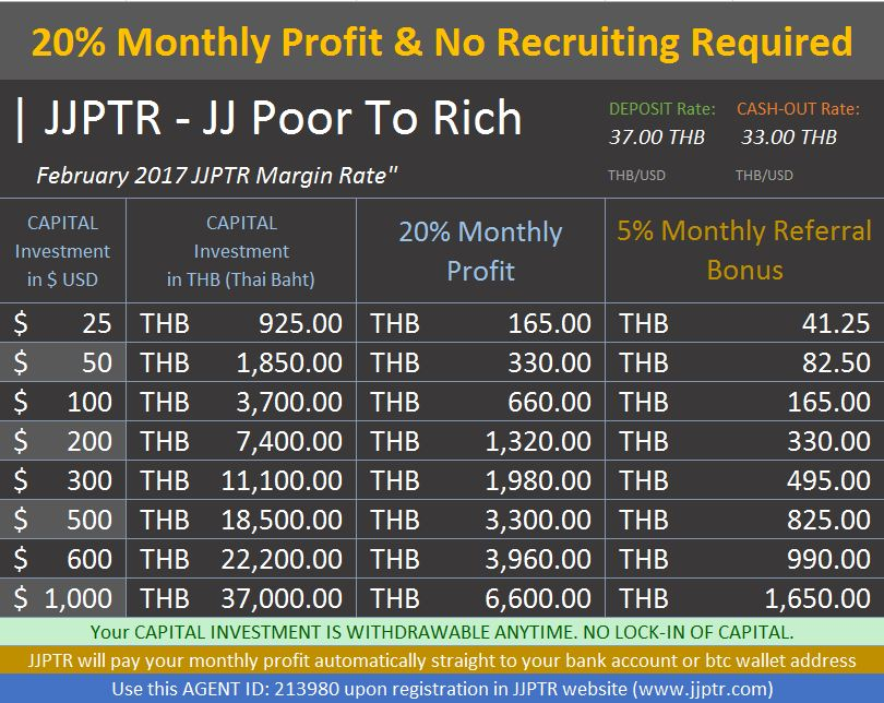 JJPTR Thailand Investment Rate