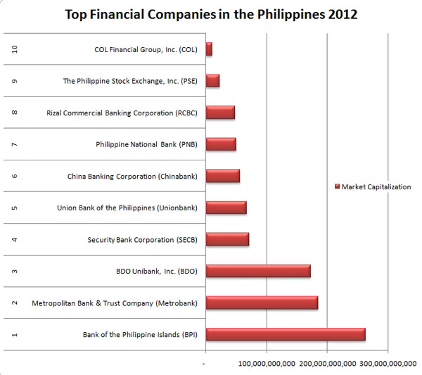 Top Financial Companies in the Philippines
