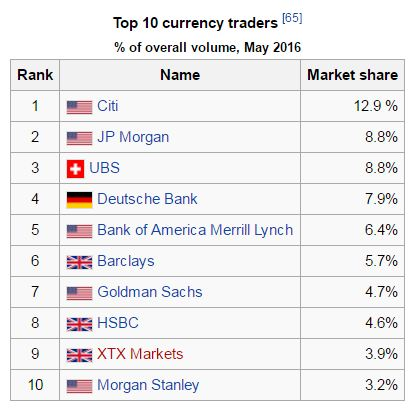 Top Foreign Currency Traders in the World