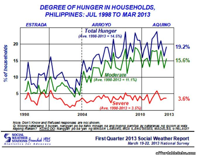 Degree of Hunger in Households in Philippines 1998-2013