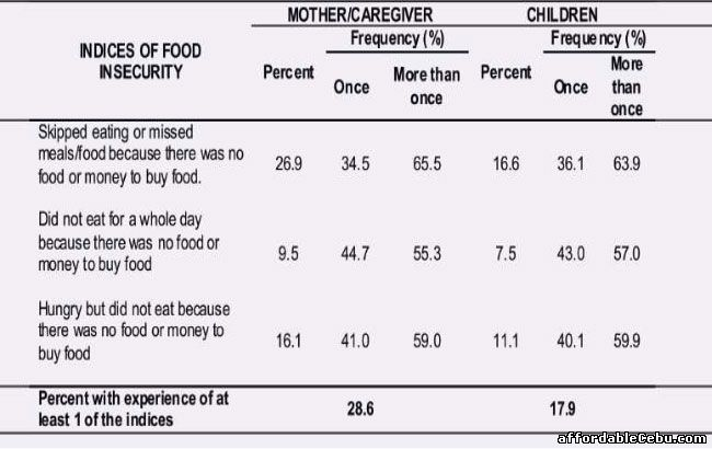 Percentage of Food Insecurity in Philippines