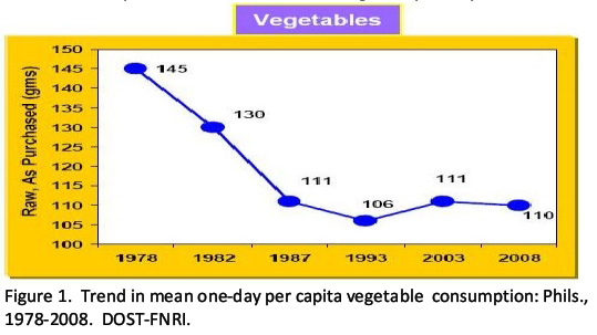 Graph: Downward Trend of Vegetables Consumption