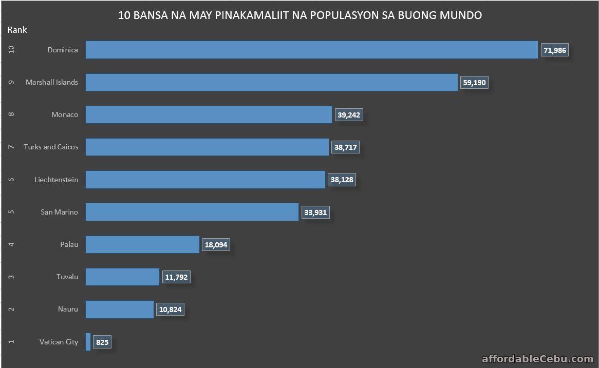 10 Bansa na may Pinakamaliit na Populasyon sa Buong Mundo