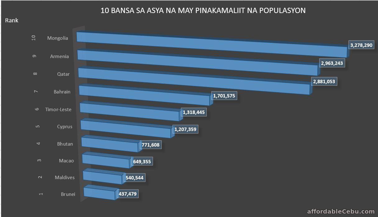 10 Bansa sa Asya na may Pinakamababang Populasyon
