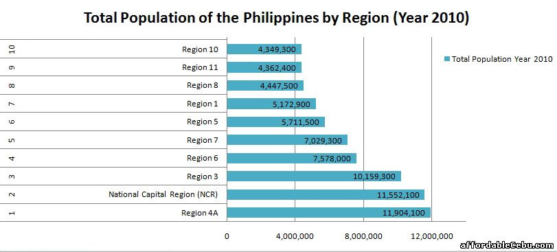 Most Populated Regions in the Philippines
