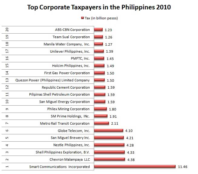 Top Corporate Taxpayers in Philippines 2010