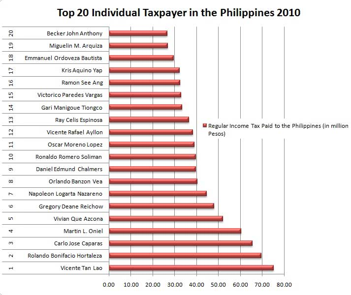 Top Individual Taxpayer in the Philippines 2010