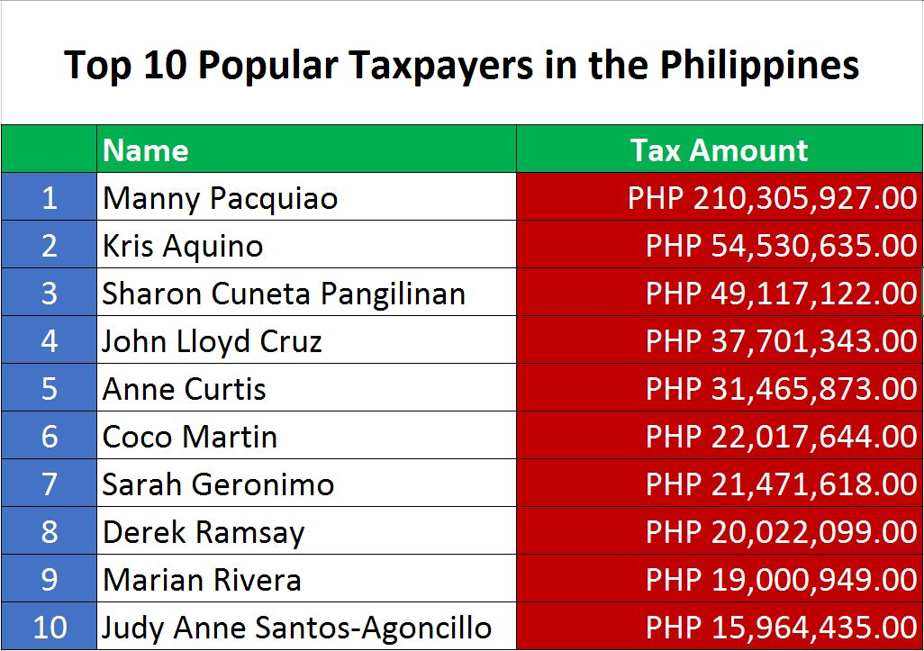 Top Popular Taxpayers in Philippines