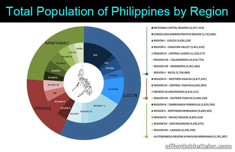 Total Population of Philippines by Region