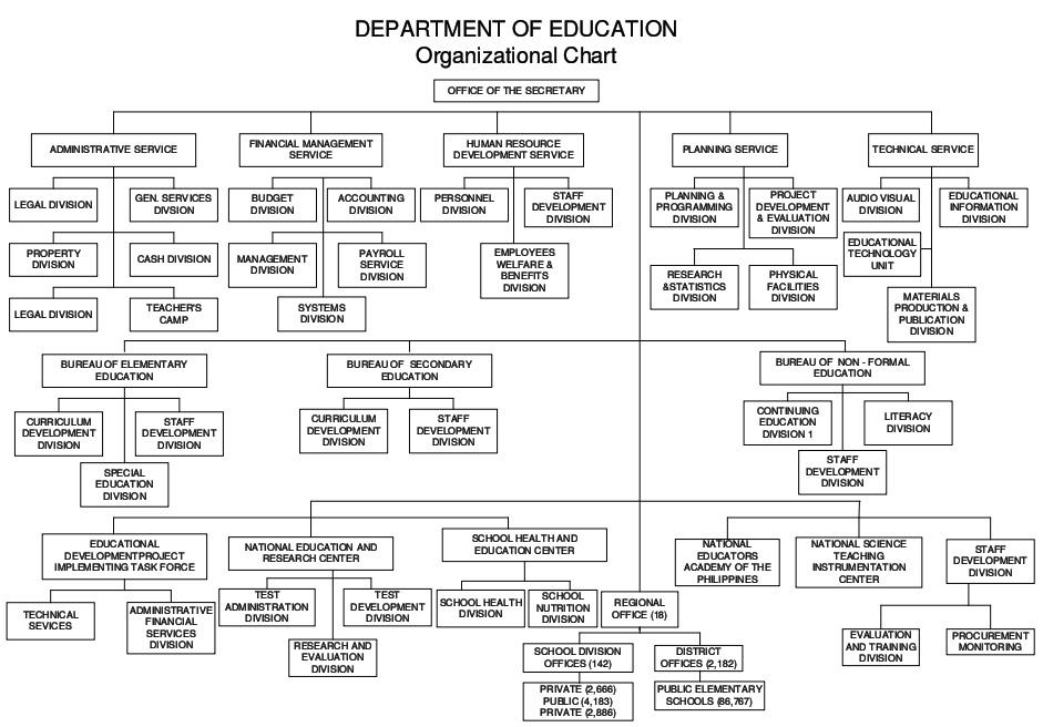 Organizational Structure Chart of DepEd Department of Education